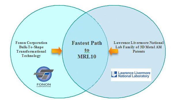 """* Manufacturing Readiness Level (MRL) is a 10 step measurement system developed by the United States Department of Defense (DOD) to assess the majority of manufacturing readiness"""". (source: Wikipedia)"""